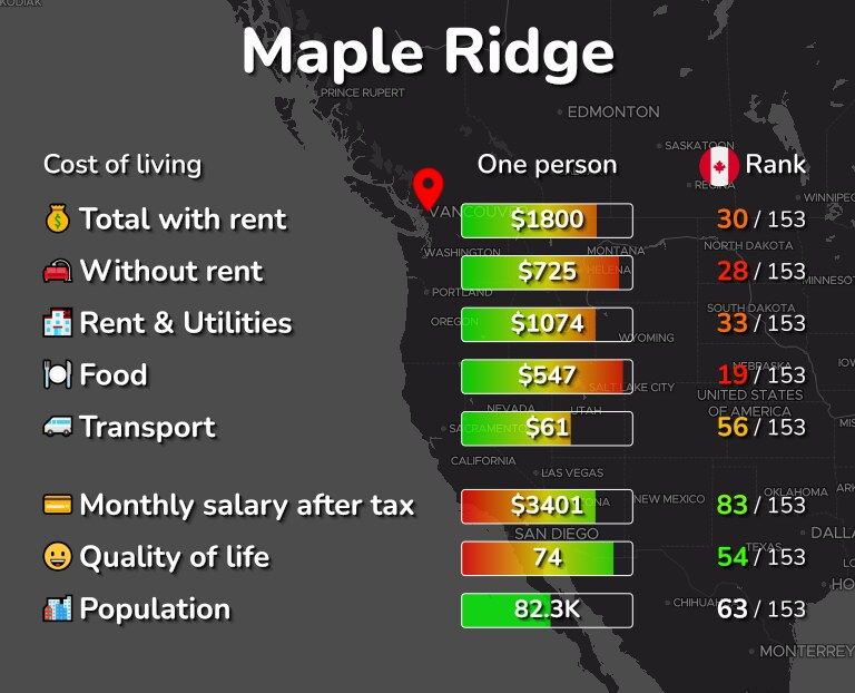 Cost of living in Maple Ridge infographic