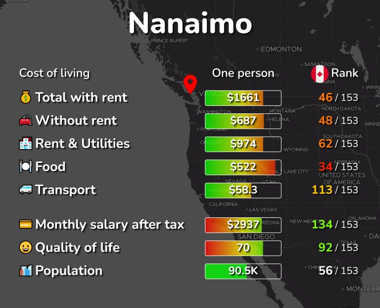 Cost of living in Nanaimo infographic