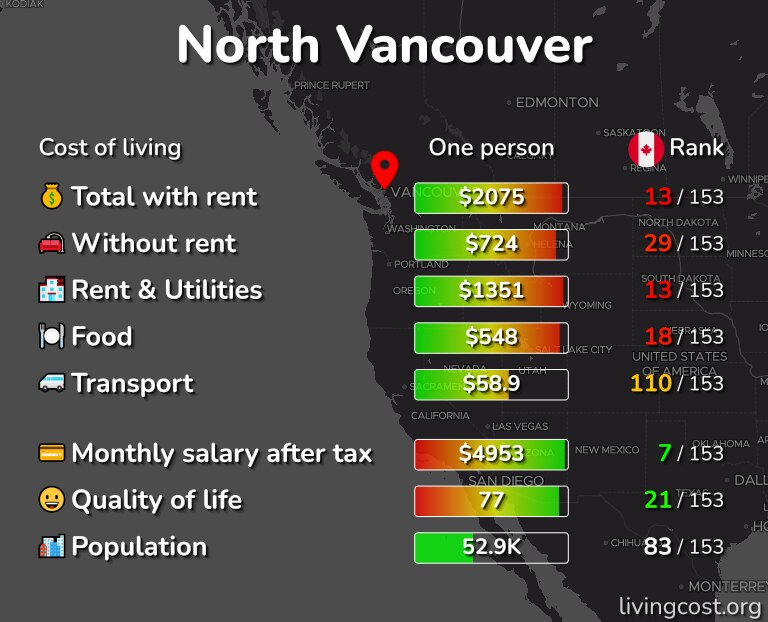 Cost of living in North Vancouver infographic