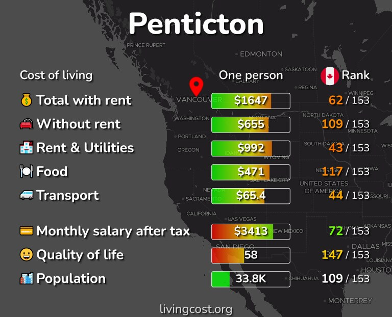 Cost of living in Penticton infographic