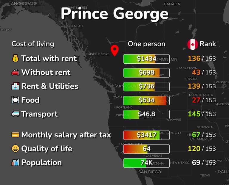Cost of living in Prince George infographic