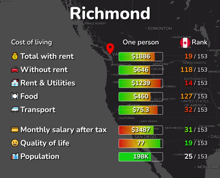 Cost of living in Richmond infographic
