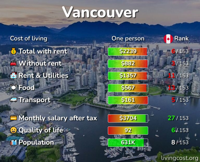 Cost of living in Vancouver infographic