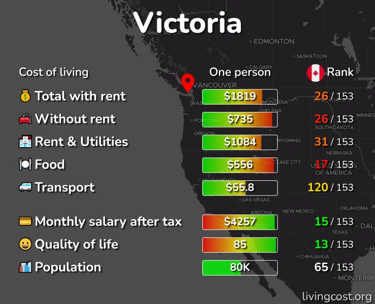 Cost of living in Victoria infographic