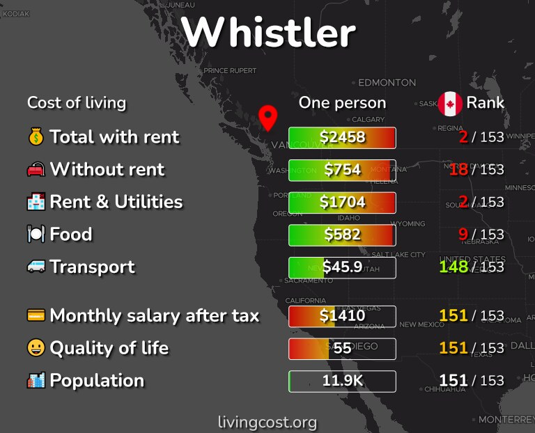 Cost of living in Whistler infographic