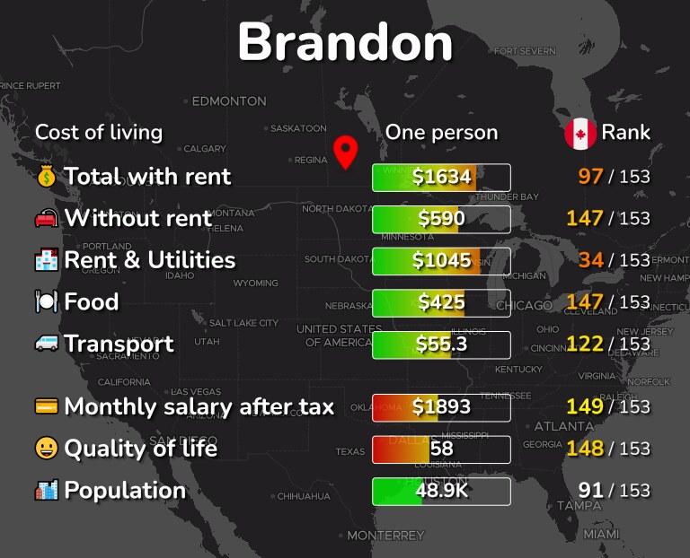 Cost of living in Brandon infographic