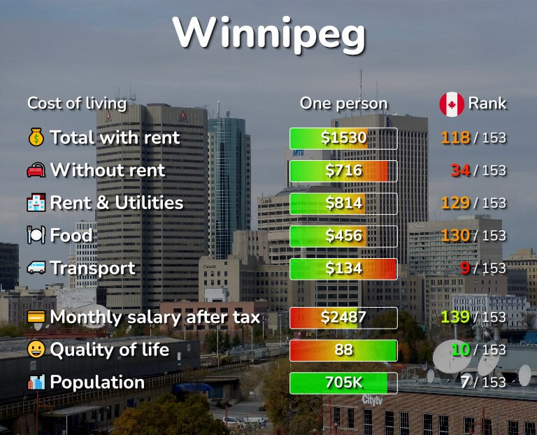 Cost of living in Winnipeg infographic