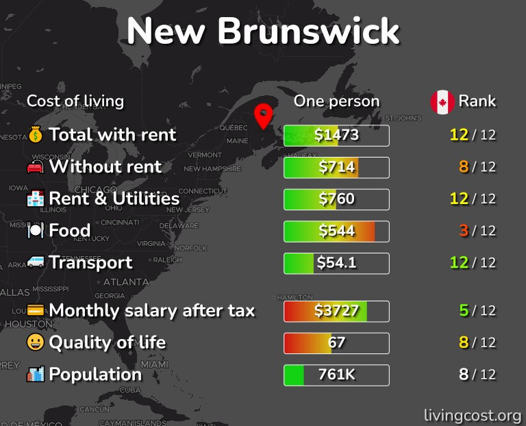 Cost of living in New Brunswick infographic