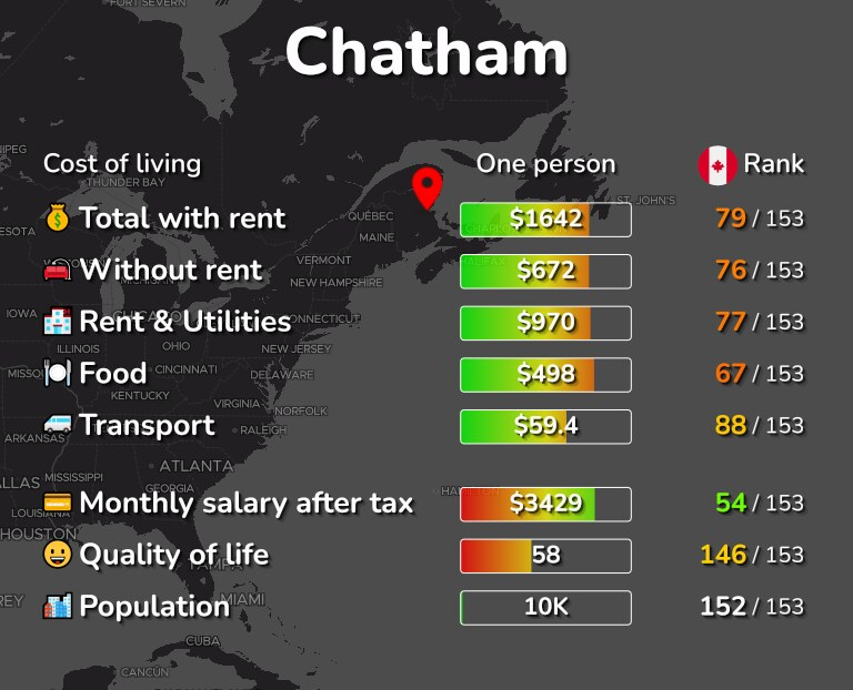 Cost of living in Chatham infographic