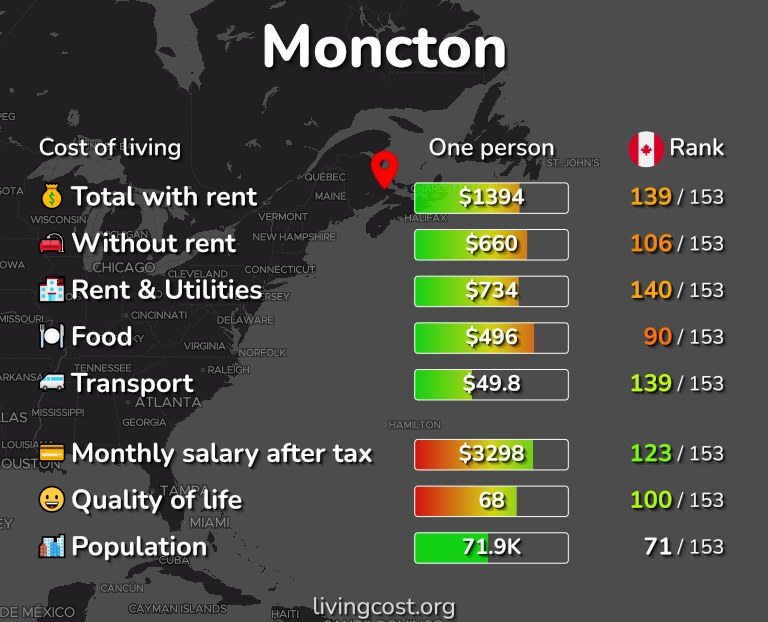 Cost of living in Moncton infographic