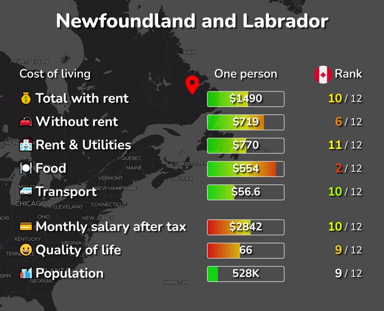Cost of living in Newfoundland and Labrador infographic
