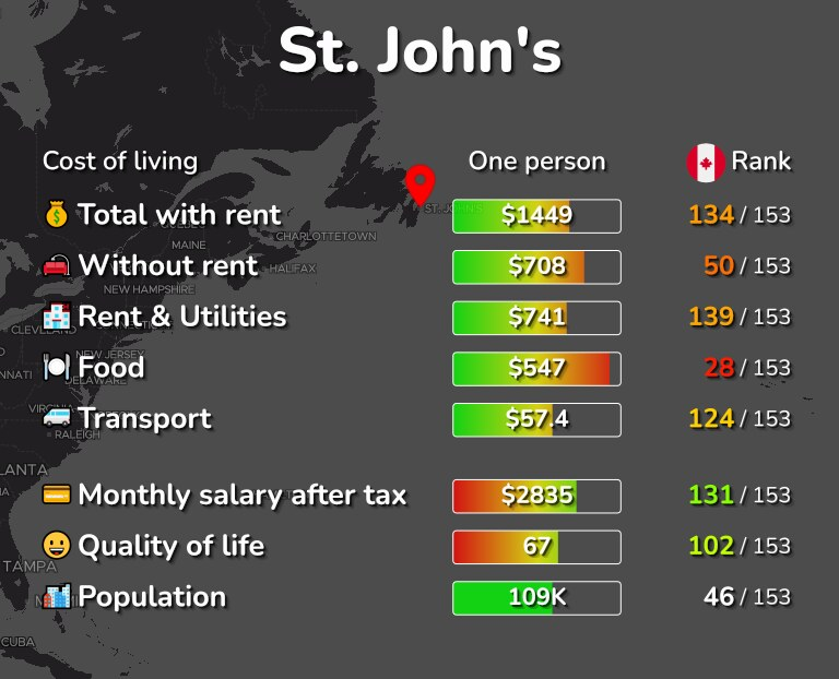 Cost of living in St. John's infographic