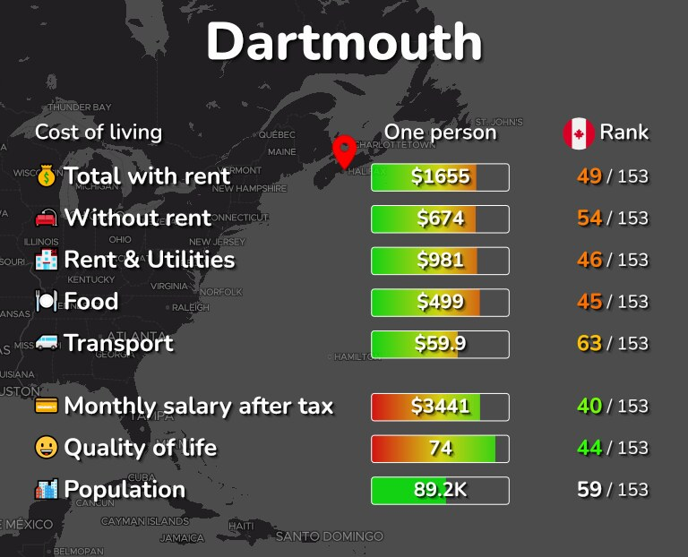 Cost of living in Dartmouth infographic