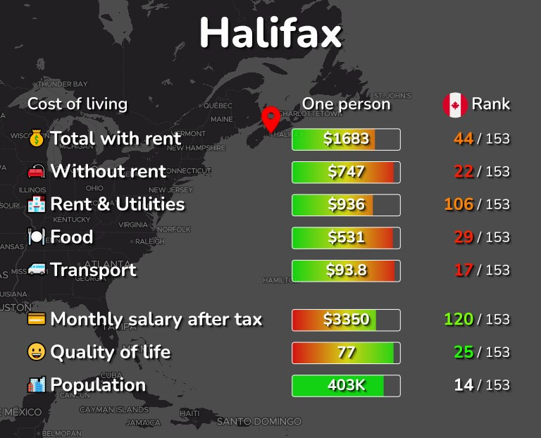 Cost of living in Halifax infographic
