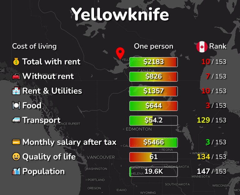 Cost of living in Yellowknife infographic