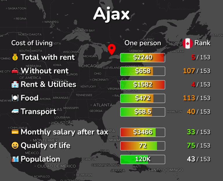 Cost of living in Ajax infographic