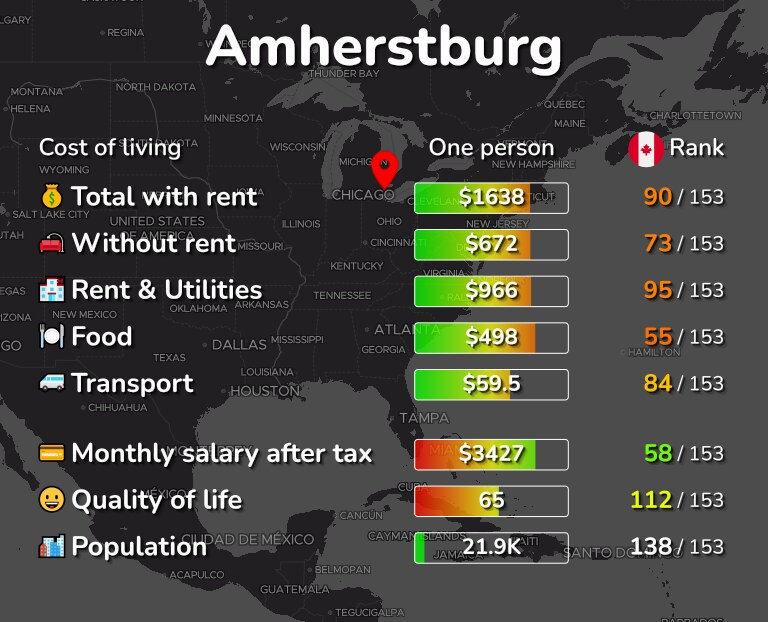 Cost of living in Amherstburg infographic