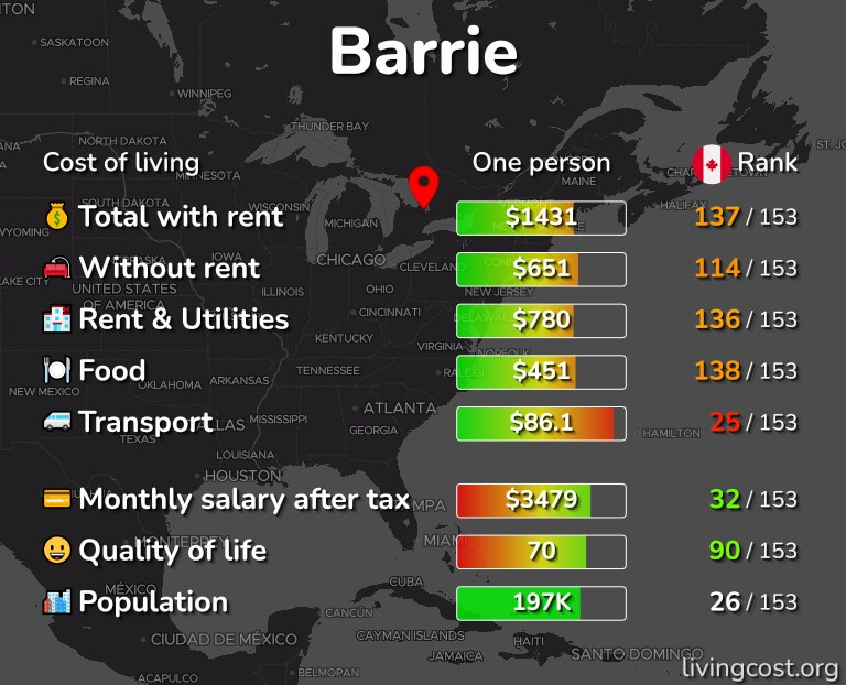 Cost of living in Barrie infographic
