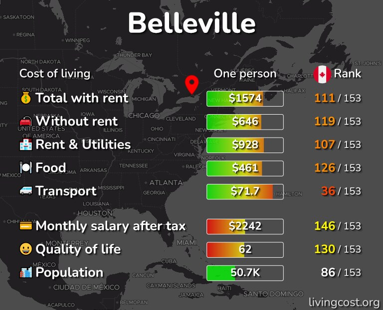 Cost of living in Belleville infographic