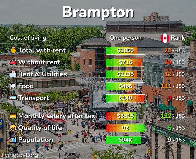 Cost of living in Brampton infographic
