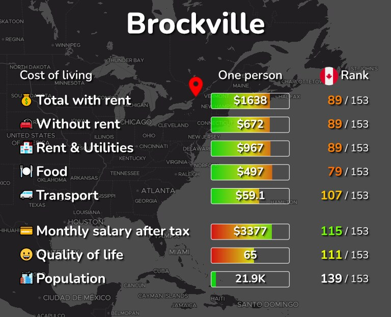 Cost of living in Brockville infographic