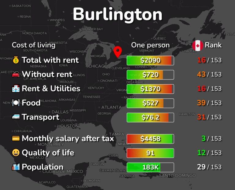 Cost of living in Burlington infographic