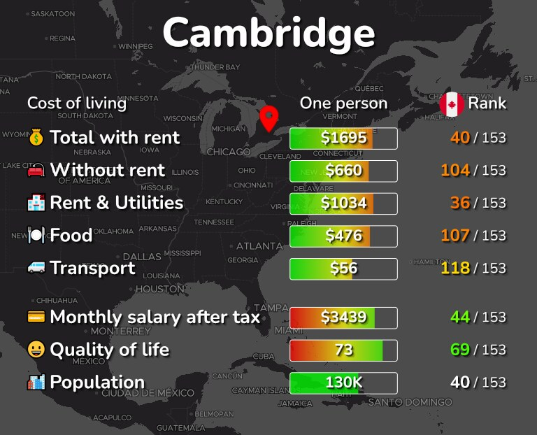Cost of living in Cambridge infographic