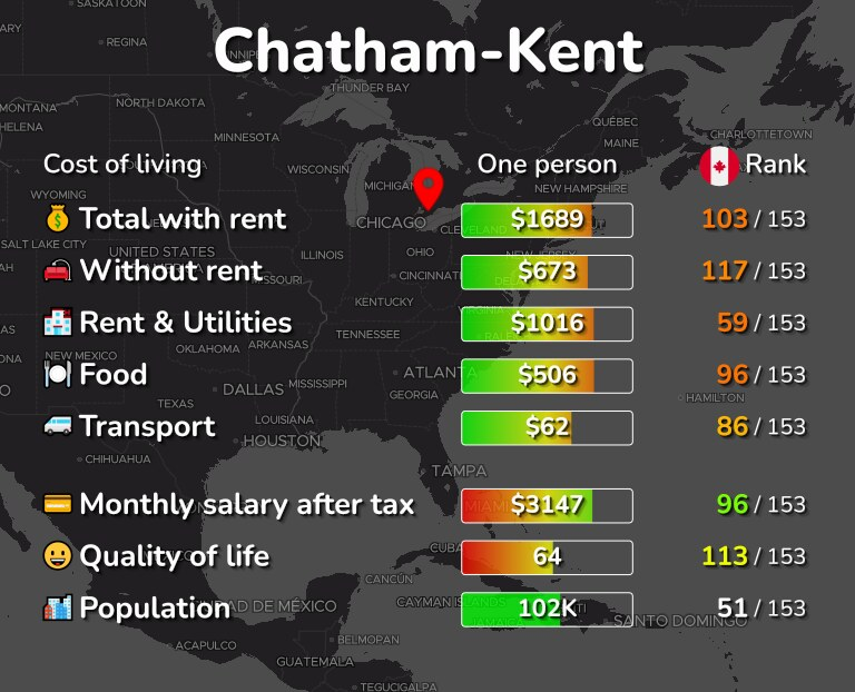 Cost of living in Chatham-Kent infographic