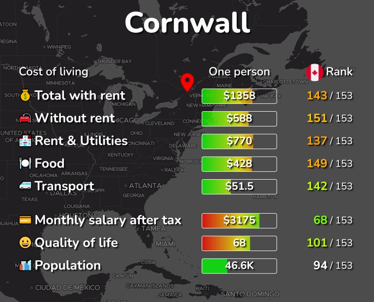 Cost of living in Cornwall infographic