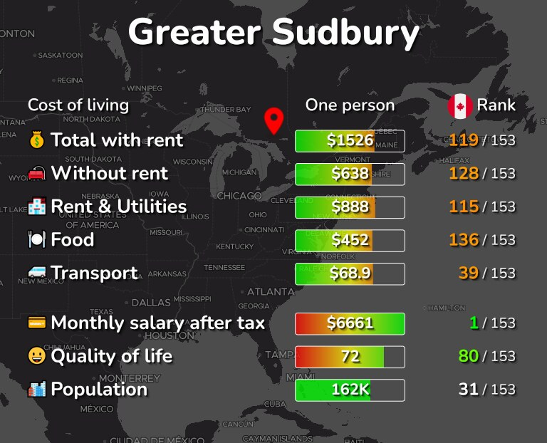 Cost of living in Greater Sudbury infographic