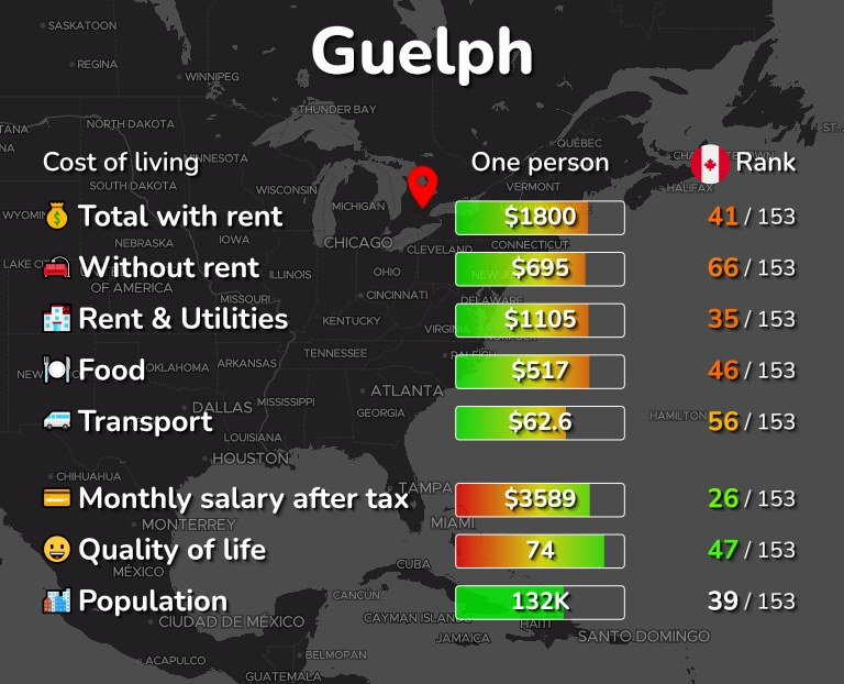 Cost of living in Guelph infographic