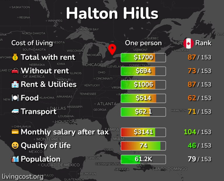Cost of living in Halton Hills infographic