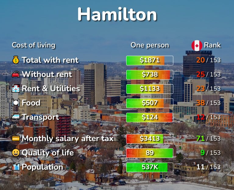 Cost of living in Hamilton infographic