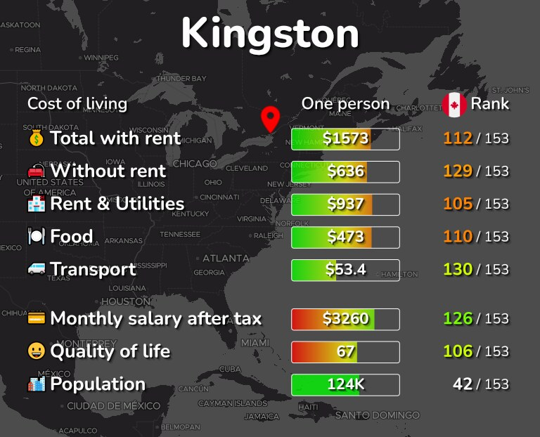 Cost of living in Kingston infographic
