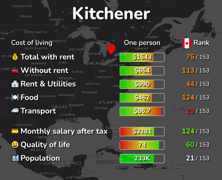 Cost of living in Kitchener infographic