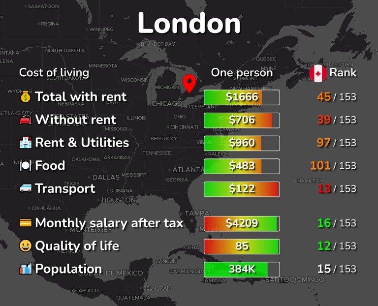 Cost of living in London infographic