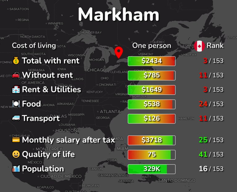 Cost of living in Markham infographic