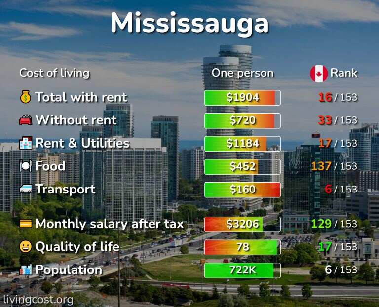 Cost of living in Mississauga infographic