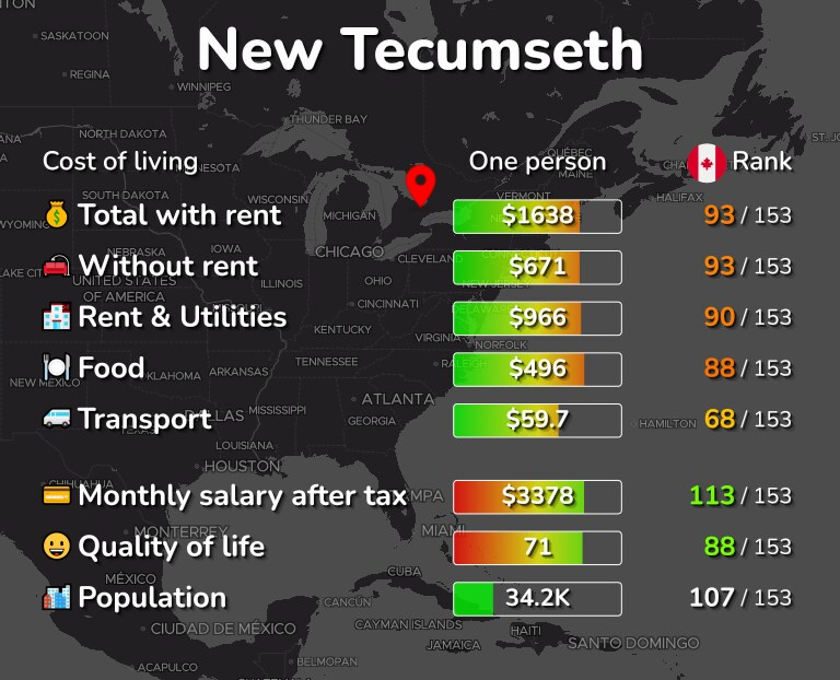 Cost of living in New Tecumseth infographic
