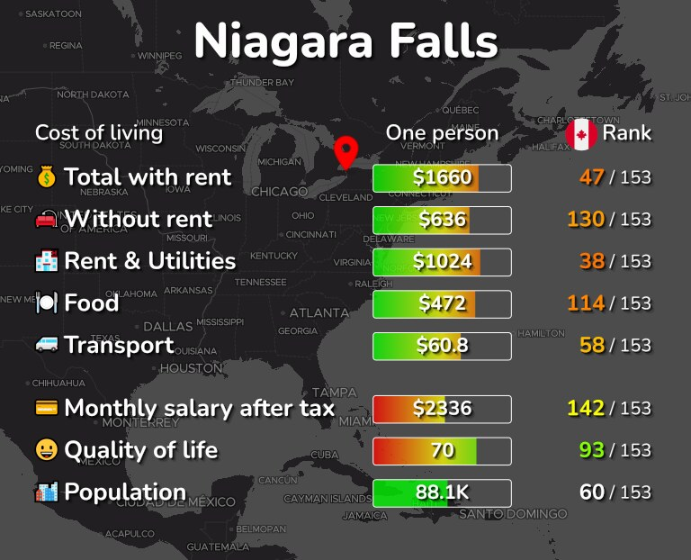 Cost of living in Niagara Falls infographic