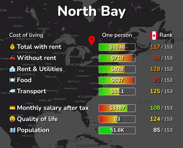 Cost of living in North Bay infographic