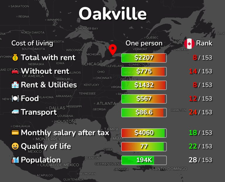 Cost of living in Oakville infographic