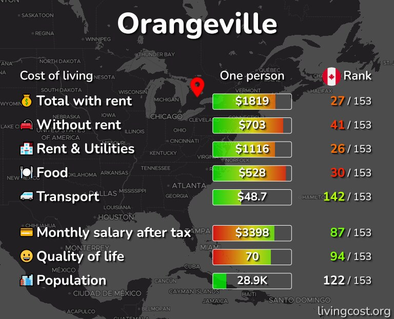 Cost of living in Orangeville infographic