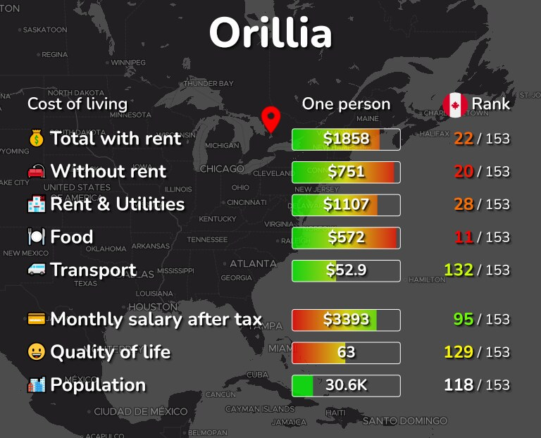 Cost of living in Orillia infographic