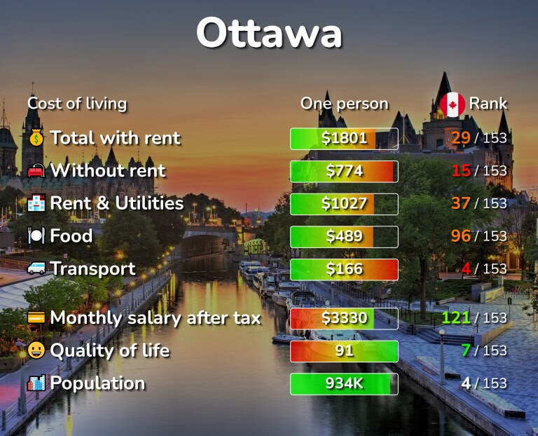Cost of living in Ottawa infographic