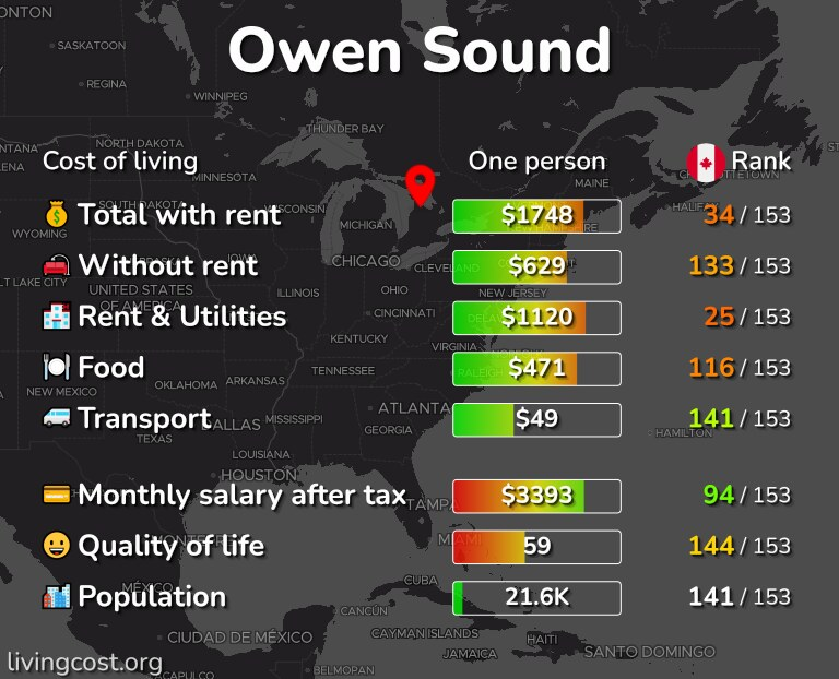 Cost of living in Owen Sound infographic