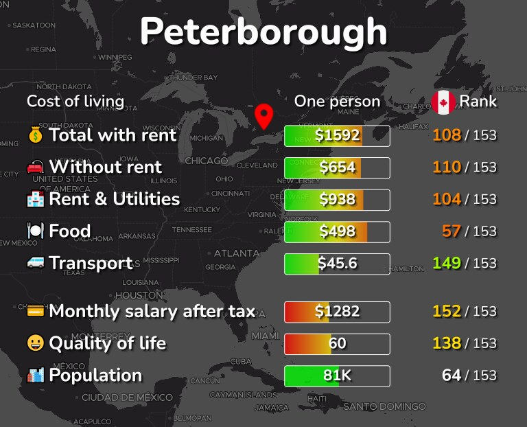 Cost of living in Peterborough infographic