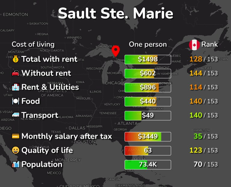 Cost of living in Sault Ste. Marie infographic