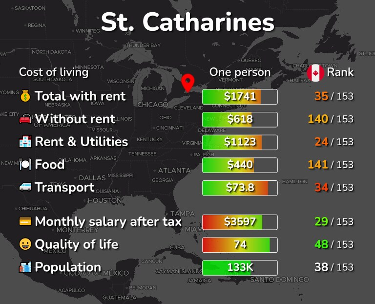 Cost of living in St. Catharines infographic