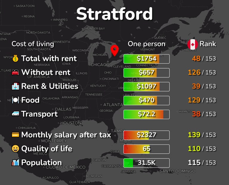 Cost of living in Stratford infographic